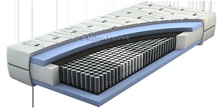 Pocketvering matras - Matras Factory