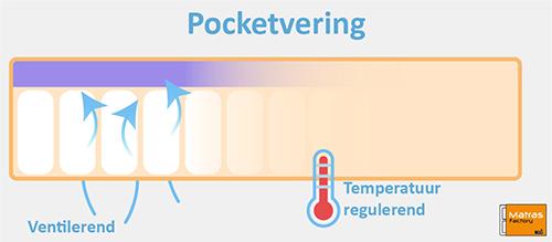 Pocketvering matras ventilerend en temperatuur regulerend