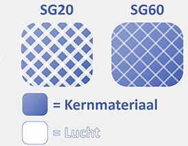 Verschil SG20 en SG60 matras